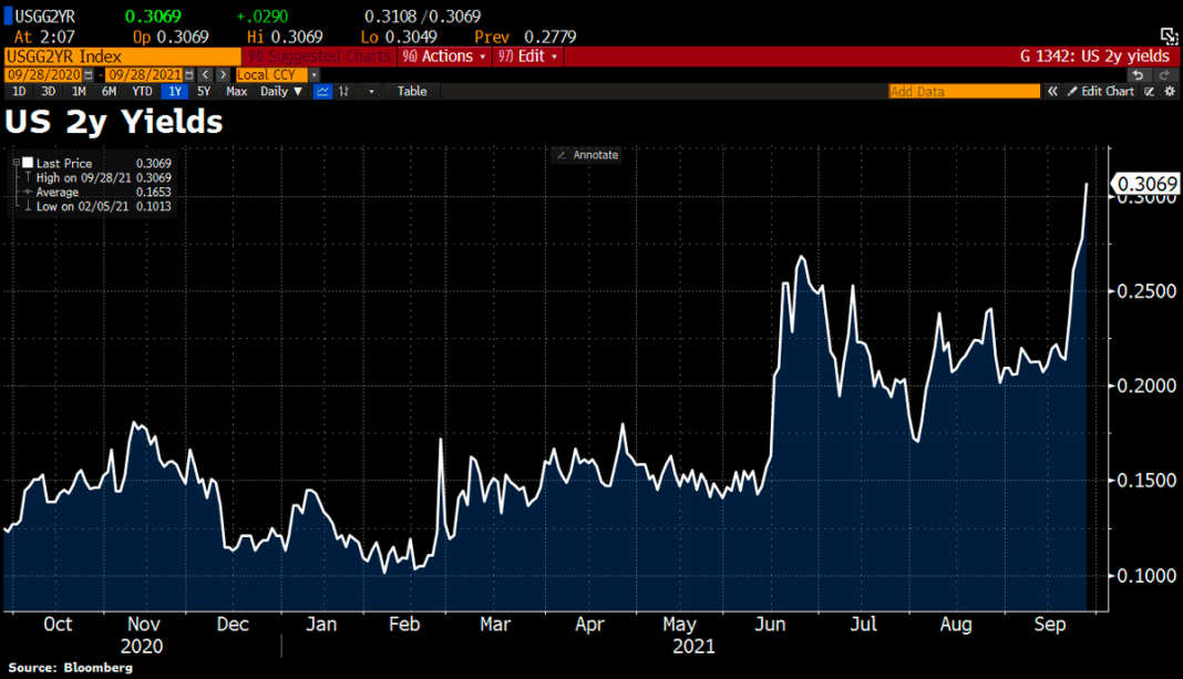 OOPS! The 2y US Treasury yield rose 3bps to 0.31%, highest level since March 2020.