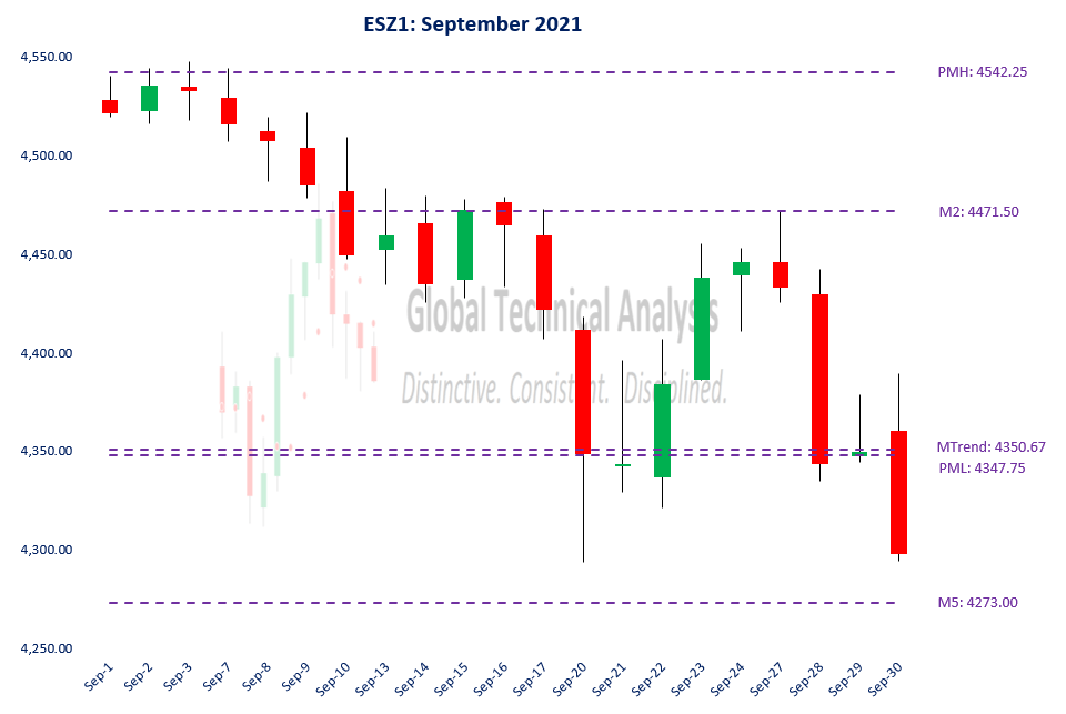 Our September #ES_F analysis captured the realized price action well.