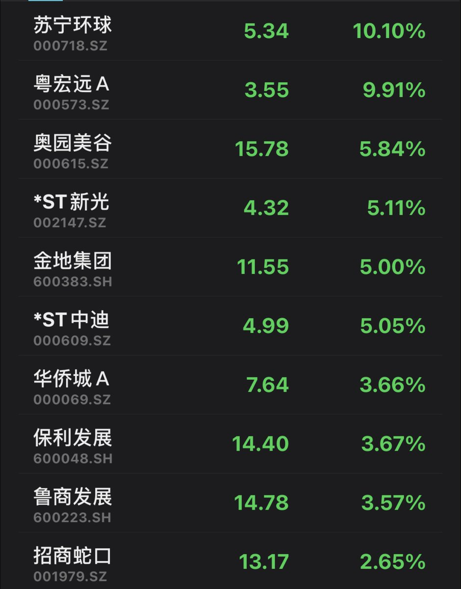 Chinese property #developers rally on Tue, with an index tracking the sector up 1.3%, vs 0.7% loss for Shanghai Composite.China Real Estate