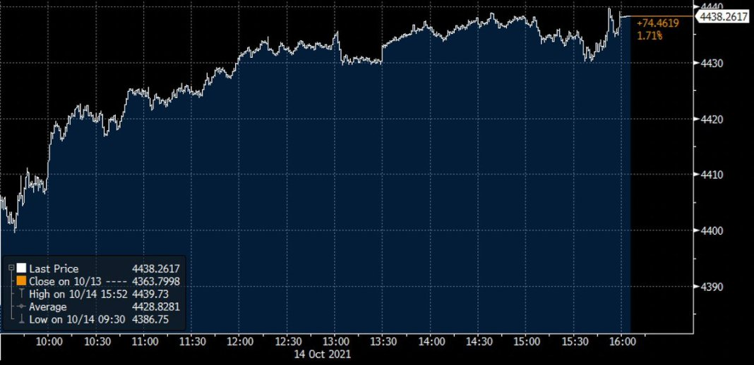 S&P 500 rose 📈 1.7% Thursday, the most for the index since March