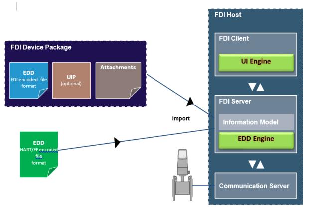 FDI_host