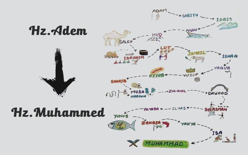 Hz. Adem'den Hz. Muhammed'e (S.A.V.)Peygamberler Tarihi Kronolojisi