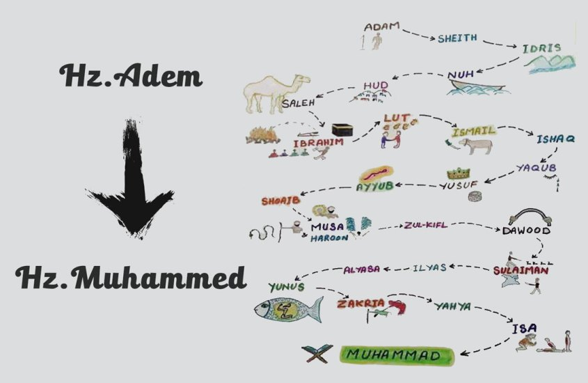 peygamberler tarihi kronolojisi