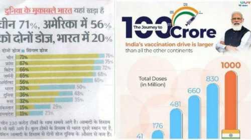 कोरोना टीकाकरण, कहाँ खड़ा है भारत?