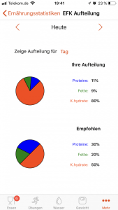 Statistik: EFK Werte