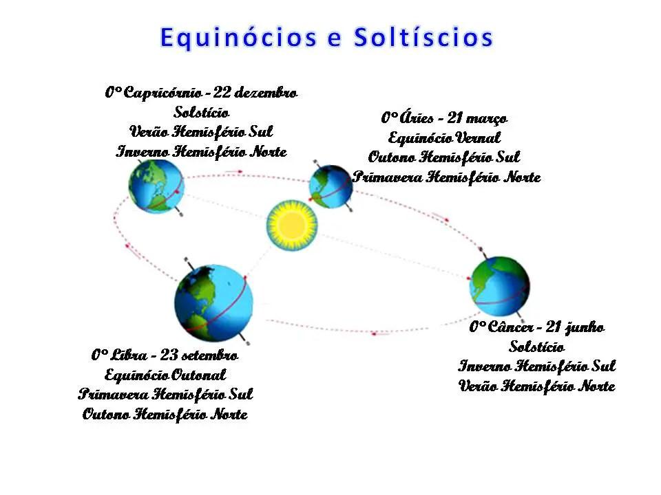Resultado de imagem para imagens sobre equinócios