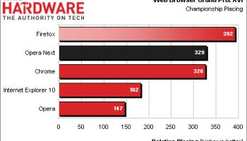 Firefox vence Chrome em teste de desempenho de navegadores