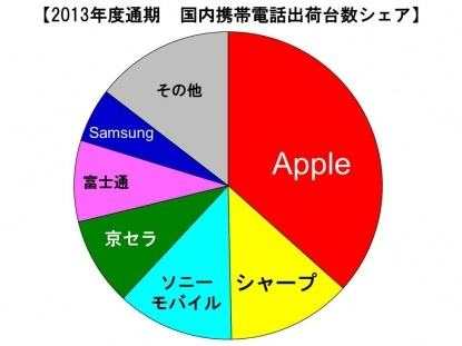 smartphones-market-share-japan-2013
