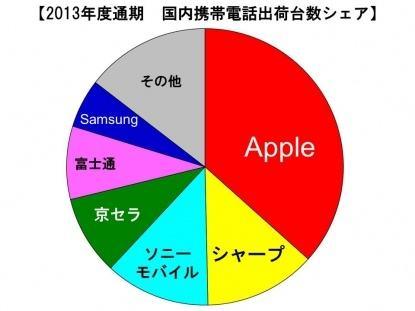smartphones-market-share-japan-2013