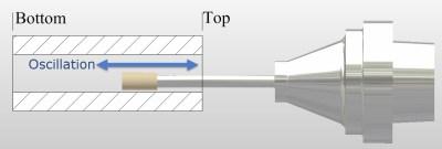 Taper-oscillation