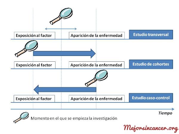cancer_estudios_epidemiologicos_analiticos
