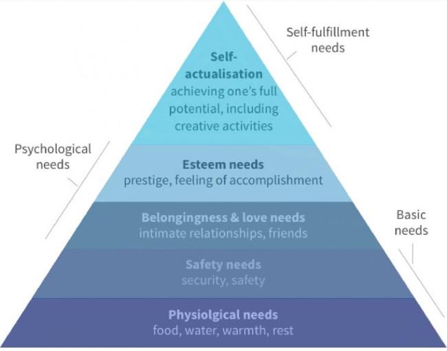 Maslow's Pyramide der Bedürfnisse. Von Physischen Bedürfnissen (unten, Grundbedingung) bis zu Selbstverwirklichung (oben, nice to have)