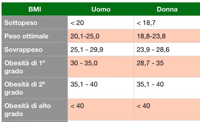 indice-di-massa-corporea-melania-romanelli