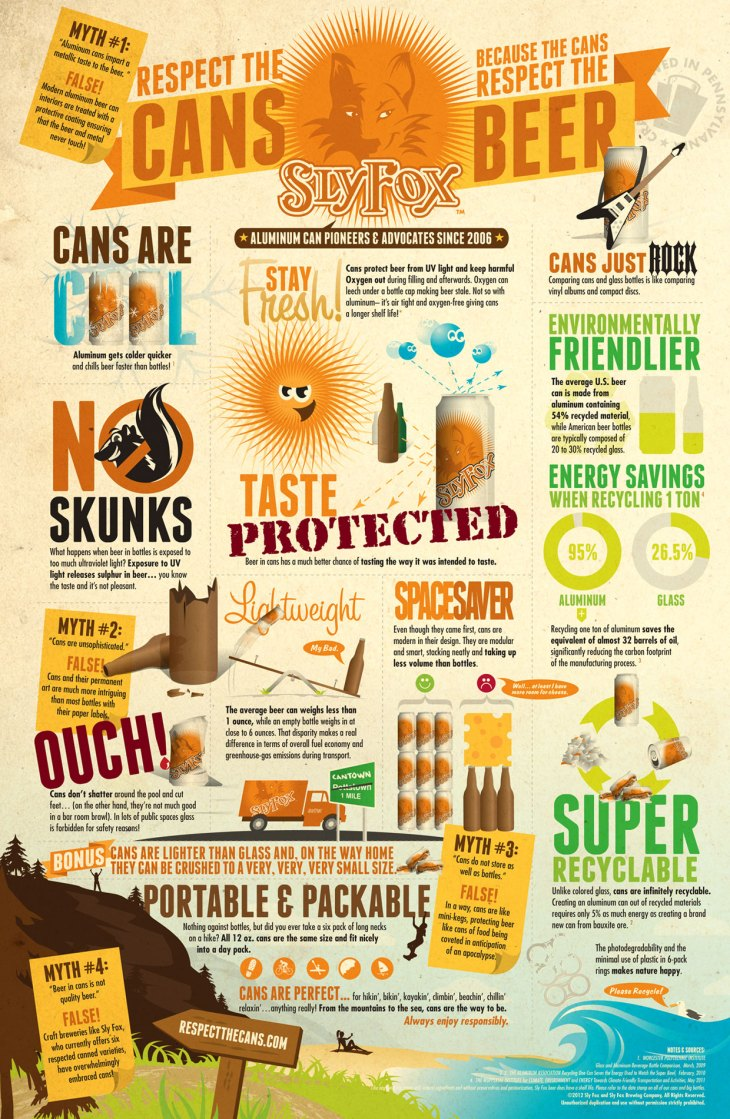 Respect the Cans Infographic from Sly Fox