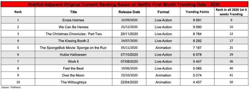 2020 FlixPatrol Kids Data Ranking 1ª 4 semanas