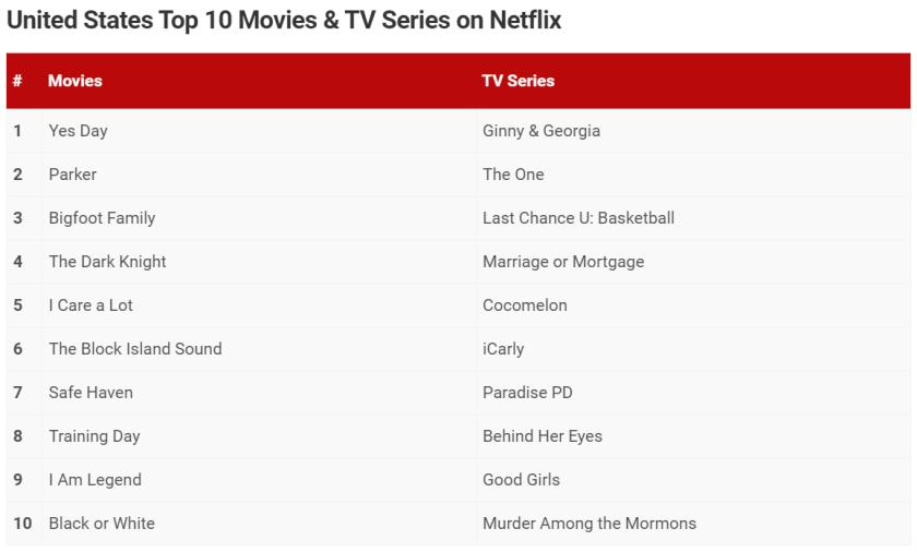 o único status de renovação da segunda temporada do Netflix e as 10 principais datas de lançamento nos Estados Unidos.