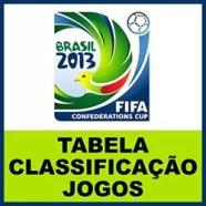 Copa Confederações Classificação Jogos Tabela