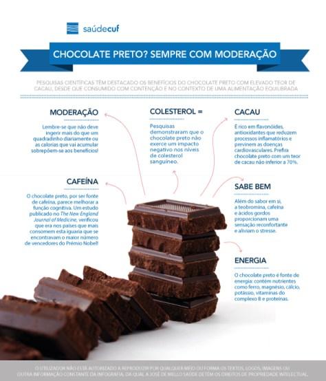 Chocolate-preto Infografia