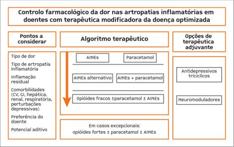 Algoritmo terapêutico para controlo da Dor