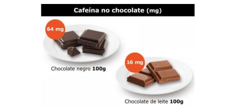 Cafeina no chocolate melhorsaude.org melhor blog de saude