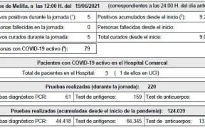 Melilla sigue con 79 casos activos tras 5 contagios y 5 curados