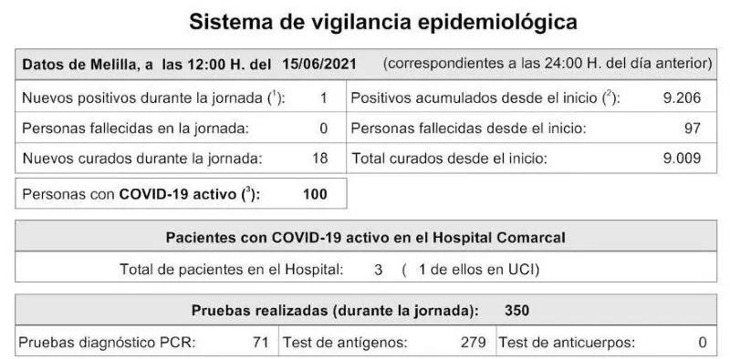 Melilla logra bajar hasta los 100 casos activos de covid