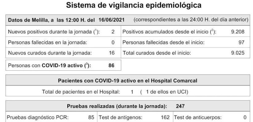 Melilla cumple un mes sin fallecidos covid y solo tiene un paciente ingresado en el hospital