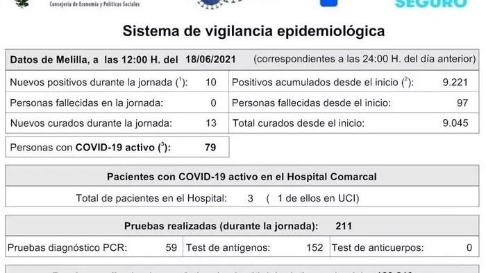 Diez contagios y 13 curados sitúan en 79 los casos activos