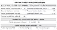 Datos Covid Melilla