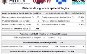 Datos Covid de Melilla
