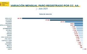 Variación mensual del paro registrado por CC.AA.