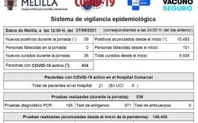 Datos Covid en Melilla