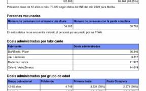 Datos de vacunación en Melilla