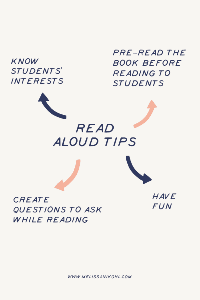 Looking for read aloud tips? Check out these quick tips to start implementing great read alouds! #readalouds #readaloudtips #teachertips
