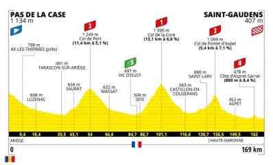 Etape 16 Tour de France à Saint-Gaudens