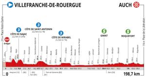 Route d'Occitanie Etape 2