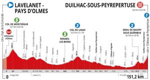 Route d'Occitanie Dernière étape