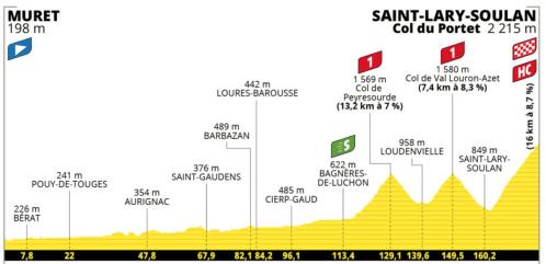 Passage Tour de France à Cierp-Gaud