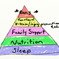 Pyramid of Running