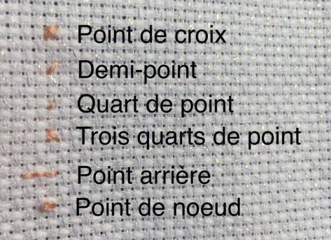 Les 6 points du point de croix