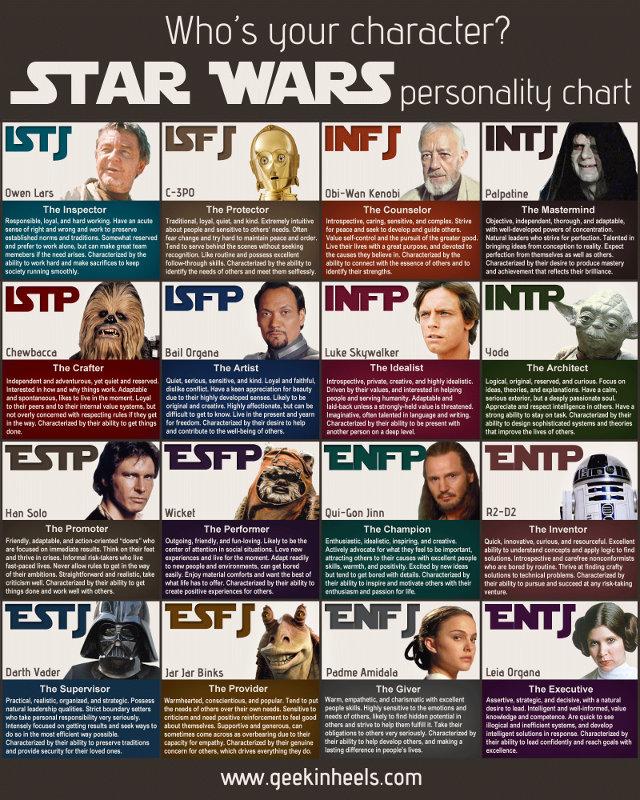star-wars-myers-briggs