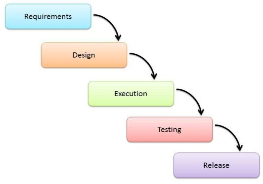 Software development life cycle models and methodologies mohamed sami waterfall model ccuart Images