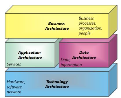 Architecture Domains