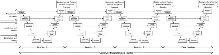 Iterative v-model