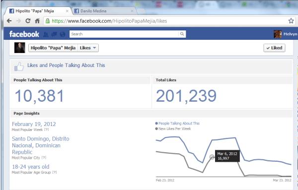 Detalle de los 200 mil seguidores de Hipolito Mejía