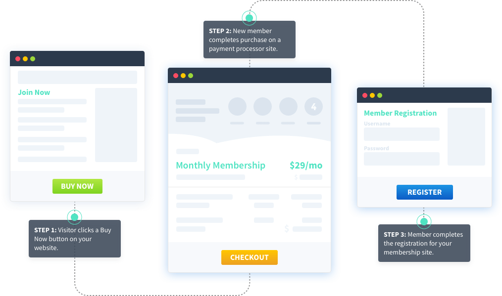 Features - WordPress Membership Plugin - Membership Sites