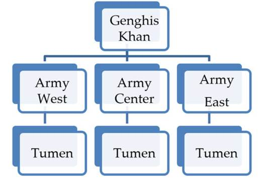 Chart showing command structure of Mongol leaders.