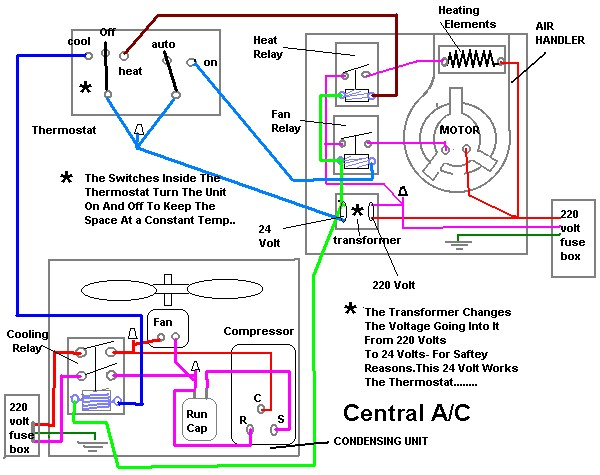 Below Is For Window Units That Central