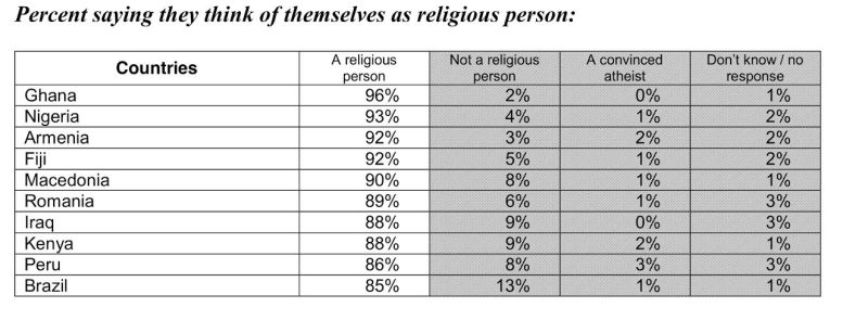 Source: http://redcresearch.ie/wp-content/uploads/2012/08/RED-C-press-release-Religion-and-Atheism-25-7-12.pdf