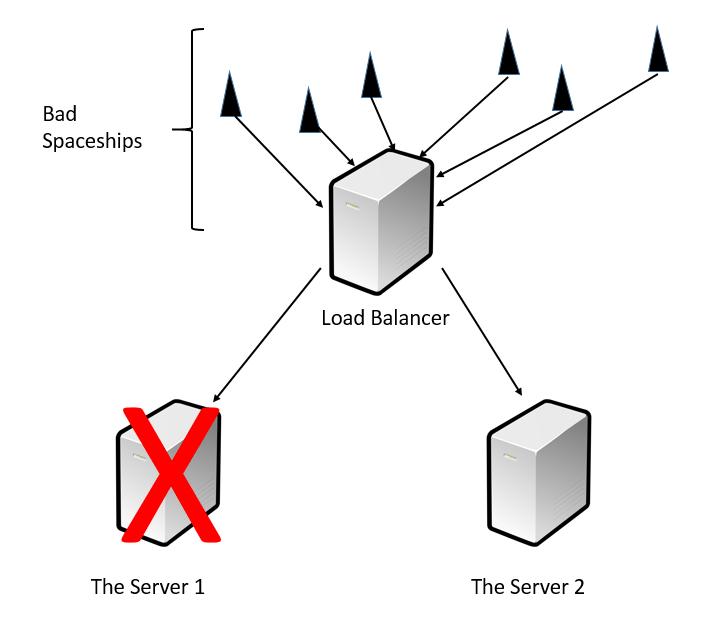 Server's Architecture